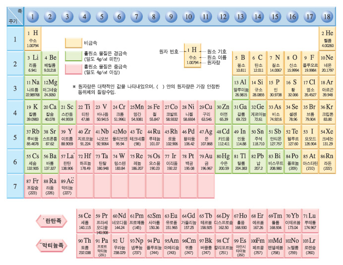 periodic table homework help